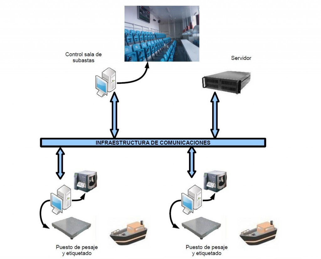 System operation of electronic auctions
